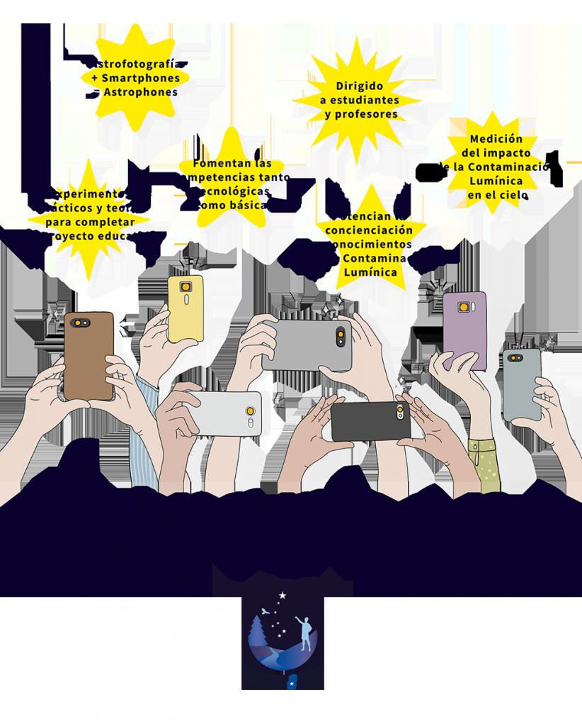 Astrophone